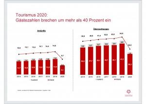 Chart zur Jahrespressemitteilung 2021
